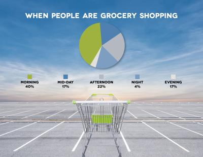 Sales at Grocery Stores Increase Amid Stay-at-Home Measures