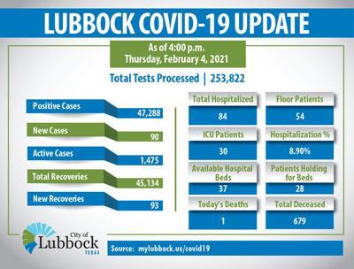 LBK case update 02/04/2021