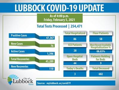 LBCK case update Friday, Feb. 5