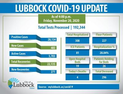 COVID 19 Update 1120