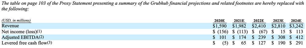 Grubhub revenue projections