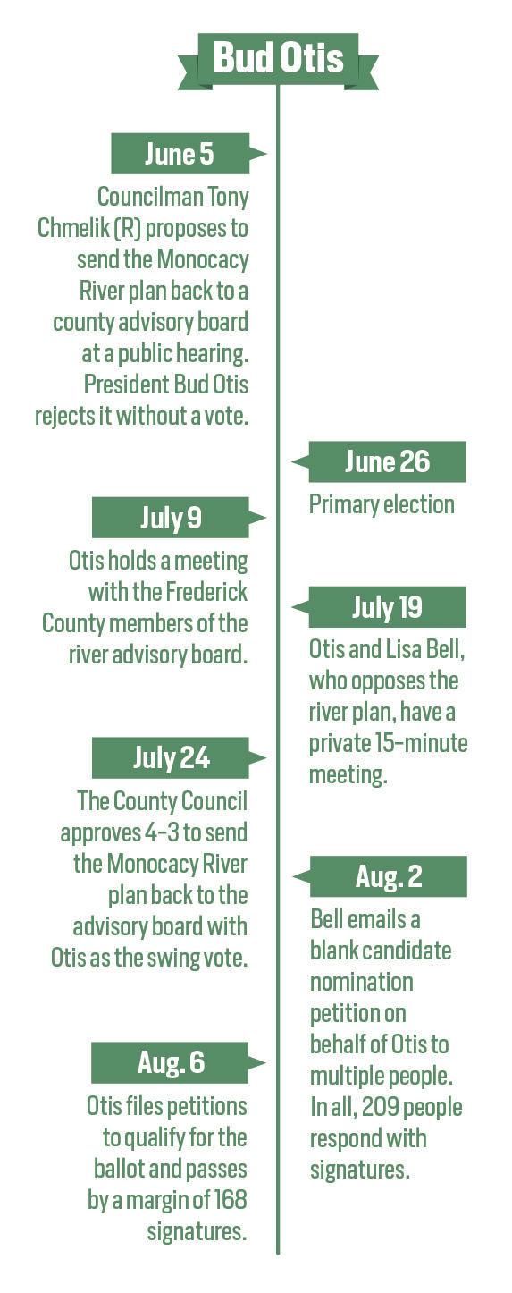 Otis Timeline