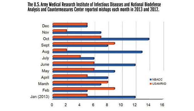 USAMRIID Mishaps 2013 Chart