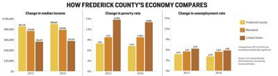 How Frederick County's economy compares to Maryland and the U.S.