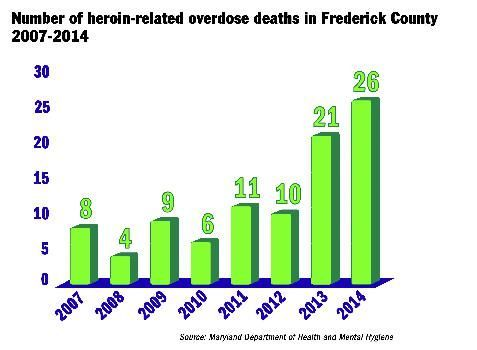 MD Dept of Health and Mental Hygiene Graph