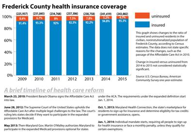 Frederick County health insurance coverage