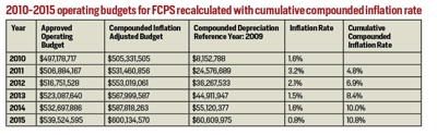 2010-2015 operating budgets for FCPS recalculated with cumulative compounded inflation rate