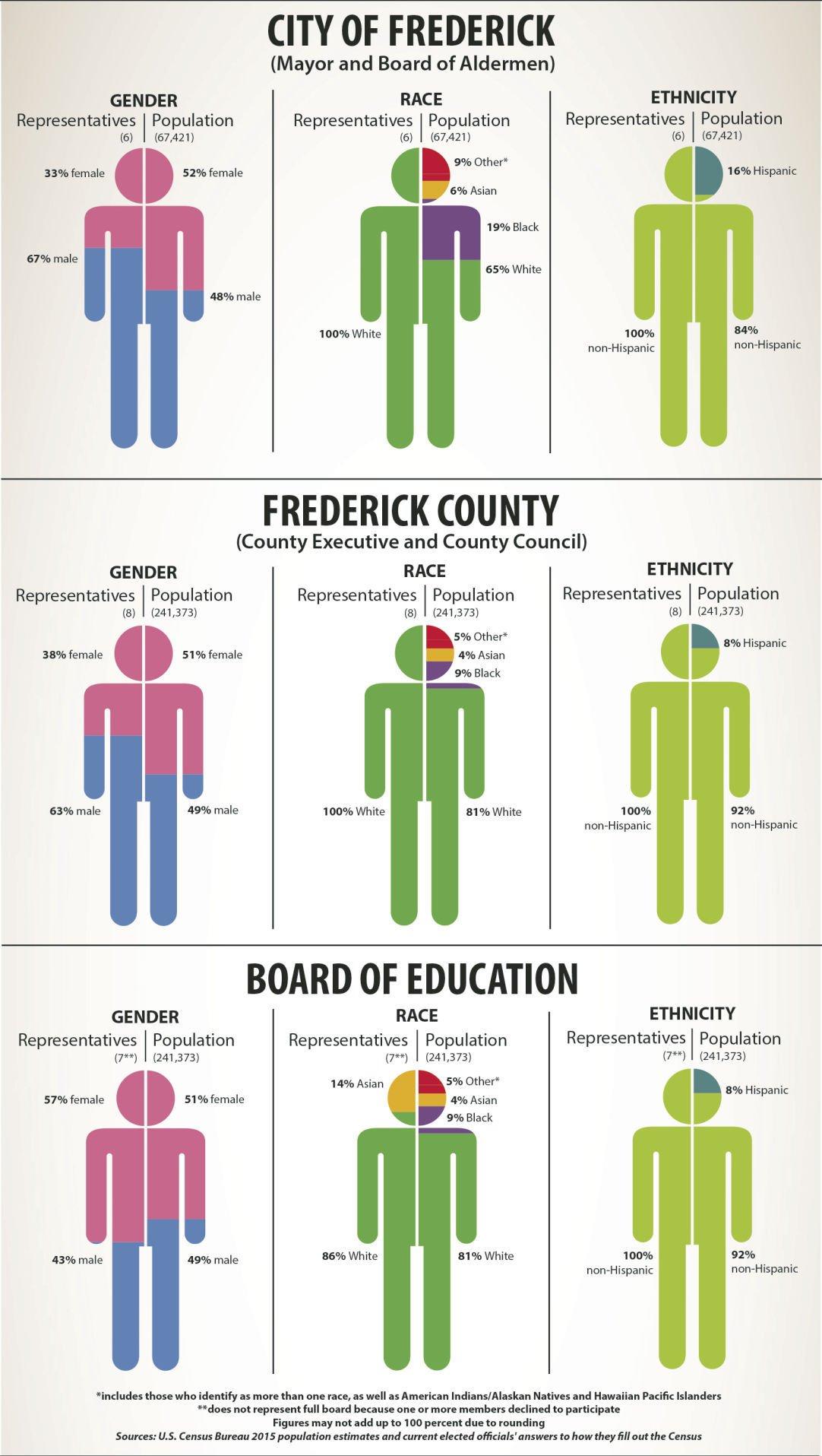 Of the people: Exploring representative democracy in Frederick ...