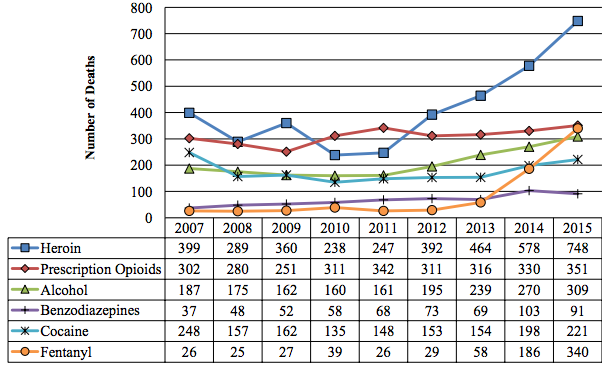 Total Number of Drug- and Alcohol-related Intoxication Deaths, 2007-2015