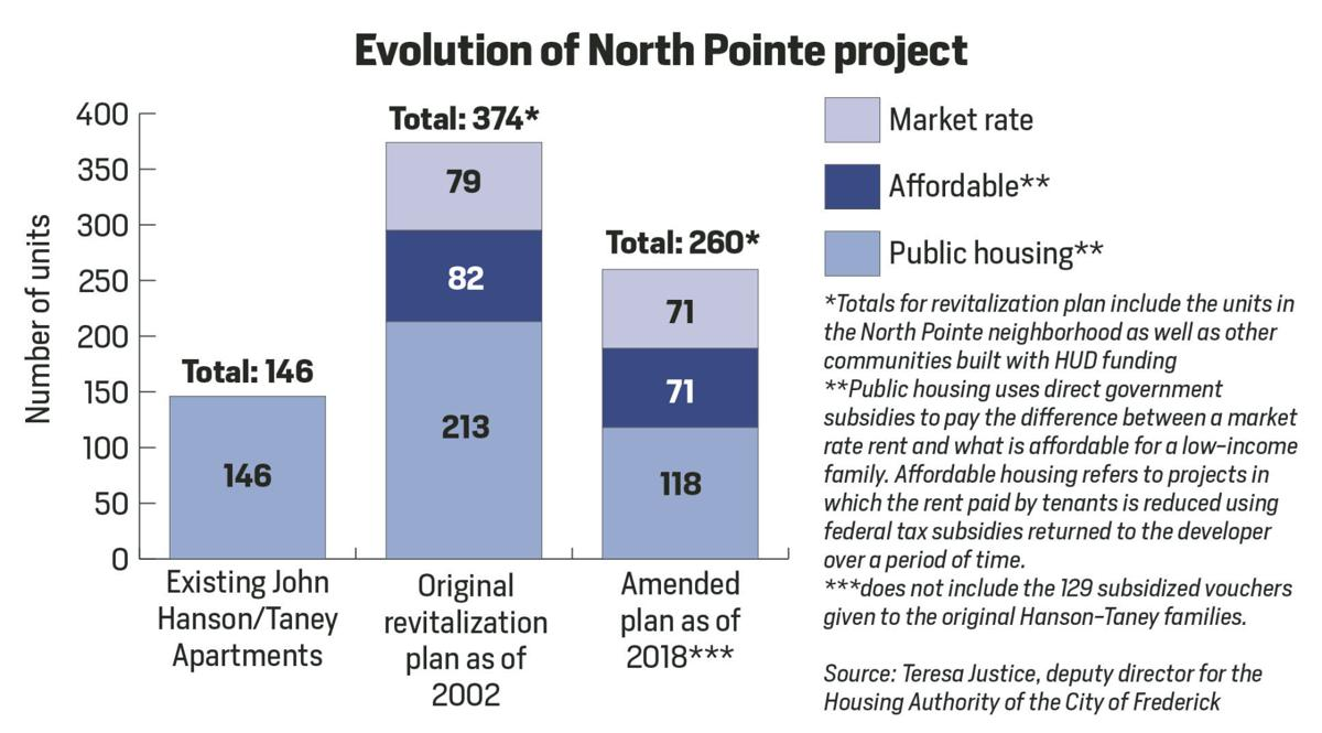 Evolution of North Pointe project