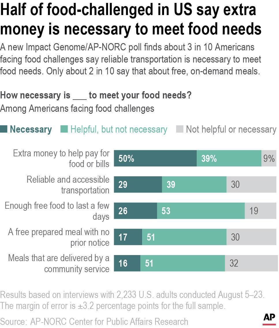 AP Poll-Hunger in America-Meet Needs_NEW