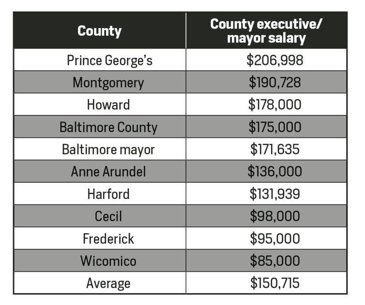 Jan Gardner S County Council S Salaries Lag Behind Peers In