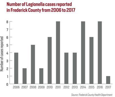 Legionella_bargraph