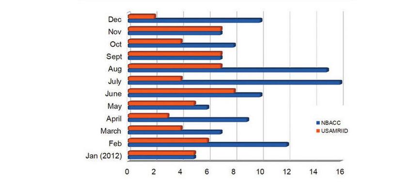 USAMRIID Mishaps 2012 Chart