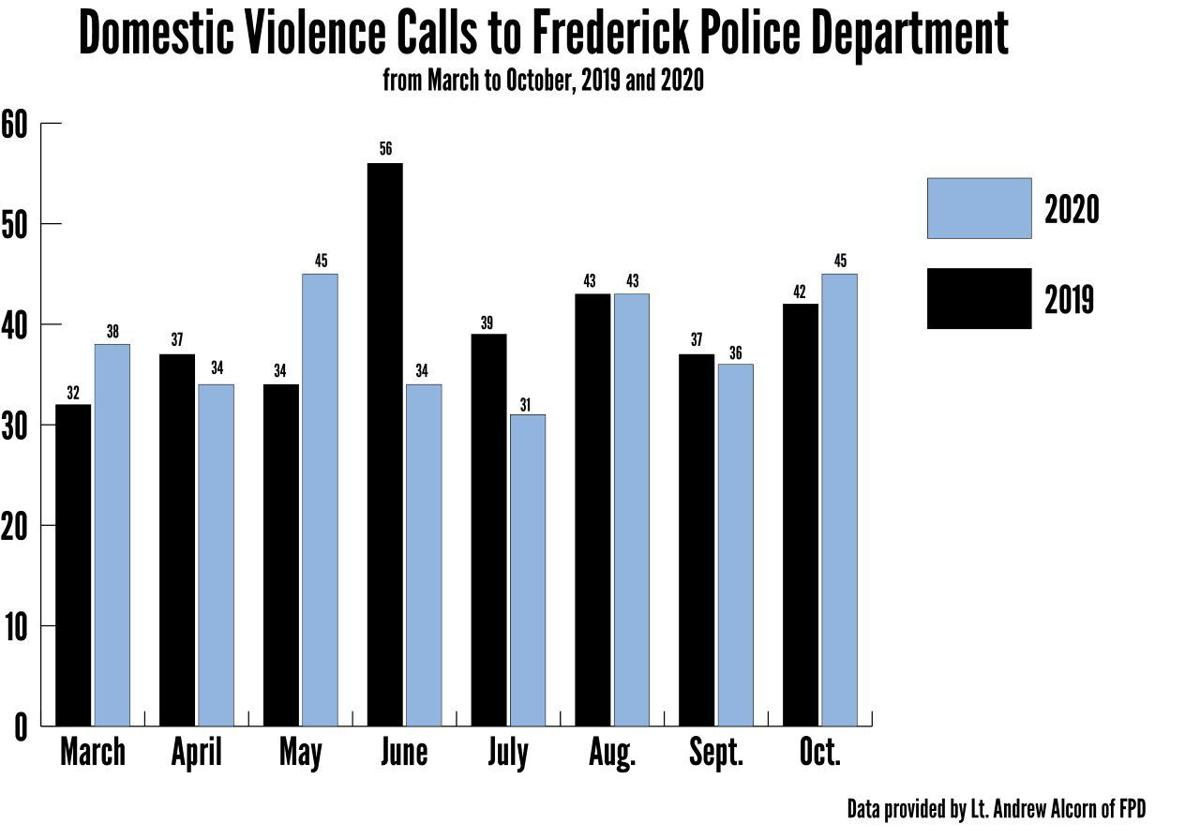 Frederick County Police Department Domestic Violence Graphic