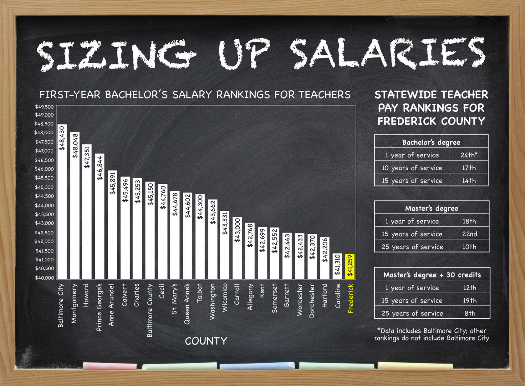 Low salary rankings a sticking point for Frederick County teachers ...