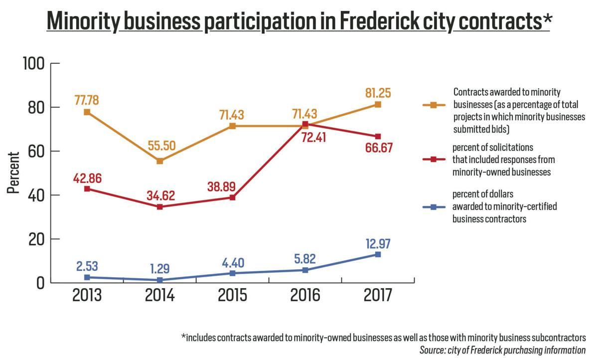 Data: Minority-owned businesses have success winning city contracts