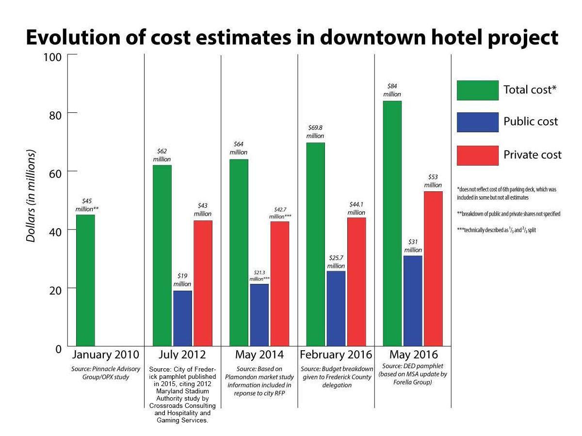 Hotel cost estimates