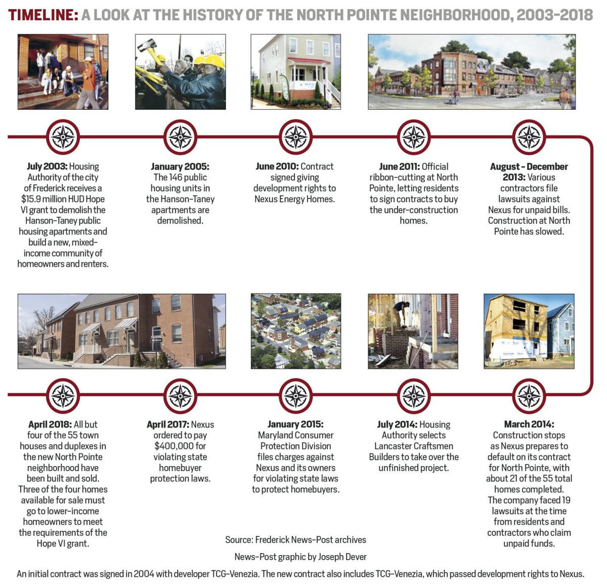 Timeline: A look at the history of the North Pointe neighborhood, 2003-2018