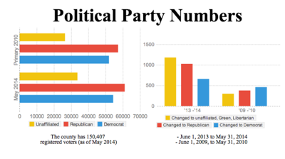 Political Numbers
