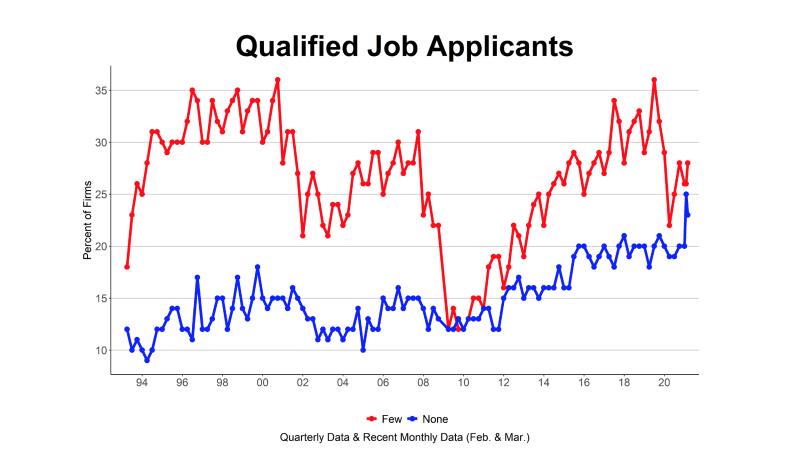 Lack of qualified job applicants