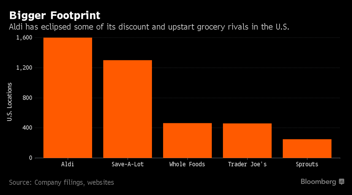 Aldi spends $1 6 billion on upscale look with downscale