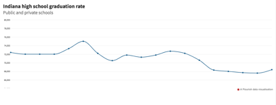 declining IU enrollment