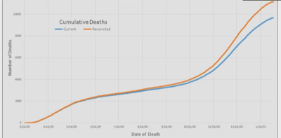 Death audit