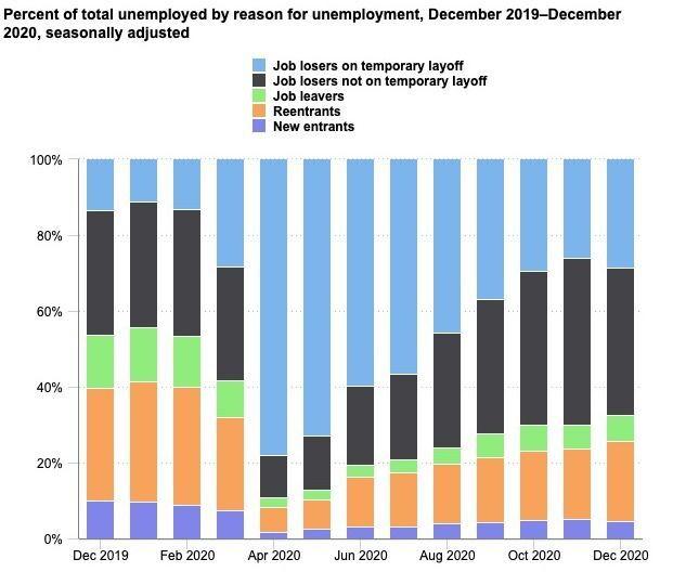 Unemployment by reason