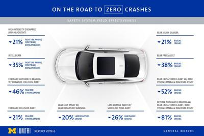 University of Michigan vehicle safety study graphic