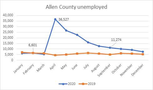 Allen County unemployed