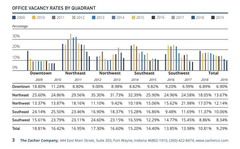 Vacancy rate by quadrant