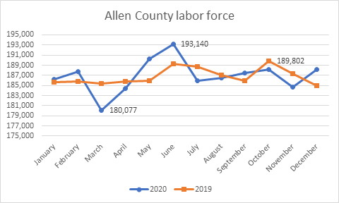 Allen County labor force