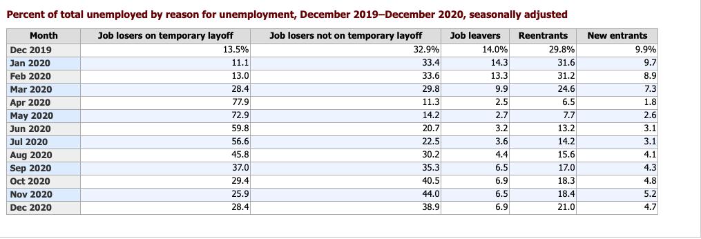 More job reentrants