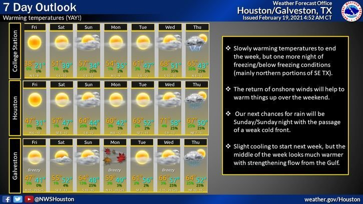 7 Day Outlook