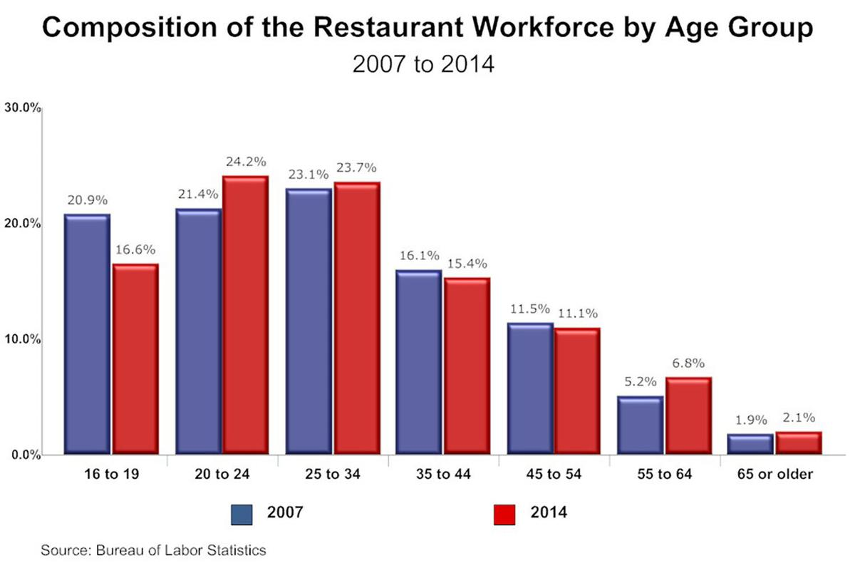 Labor shortage puts strain on island restaurants for Bureau of labor statistics