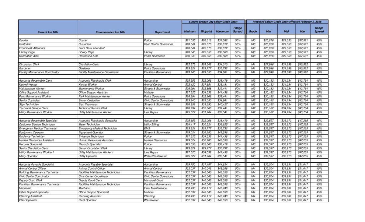 League City salary grade chart
