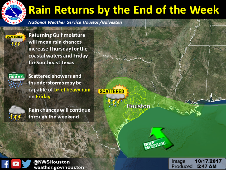 Houston-Galveston NWS weekend outlook graphic