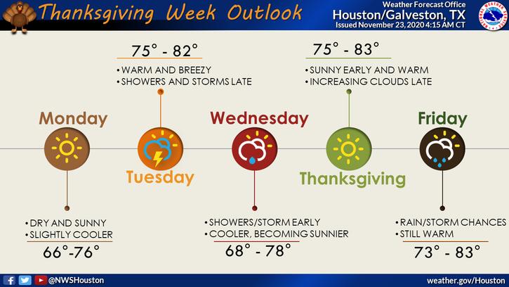 Thanksgiving Week Outlook