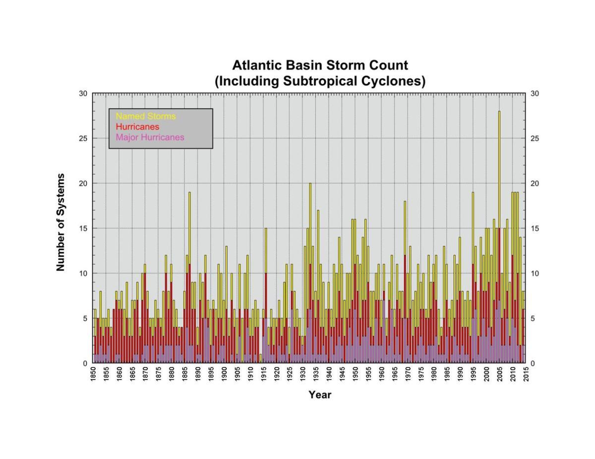 Historic storm count