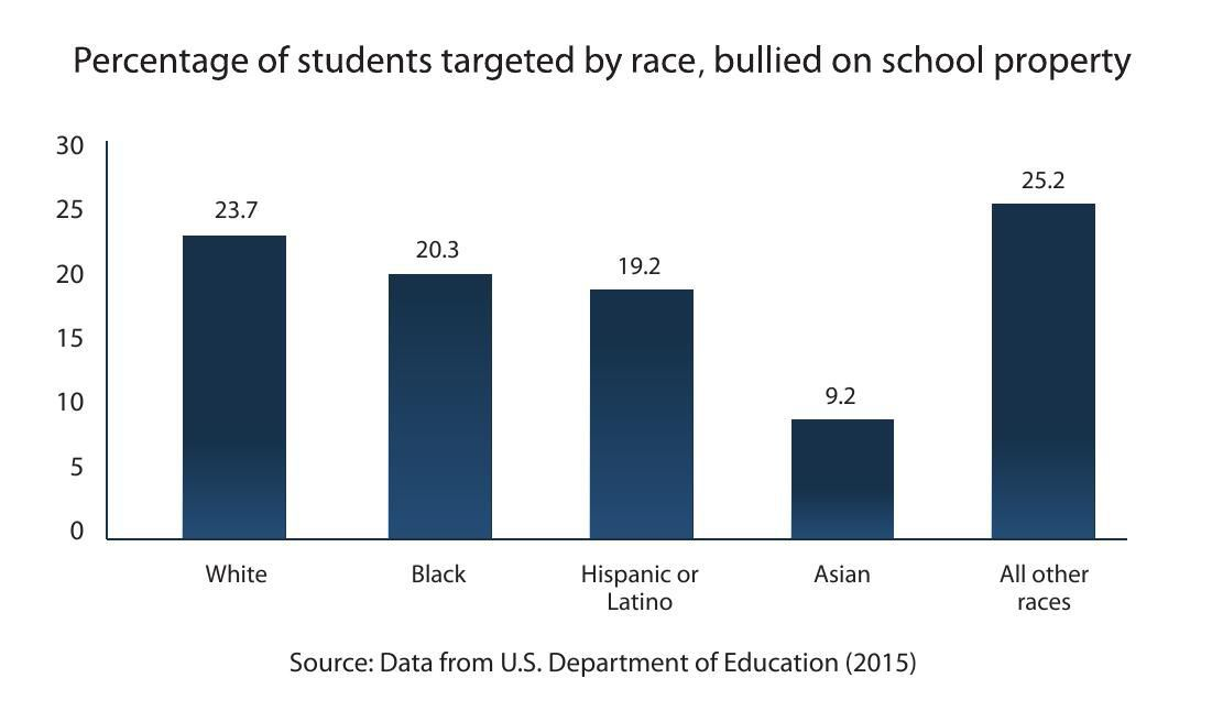 Percentage of students targeted by race, bullied on school property
