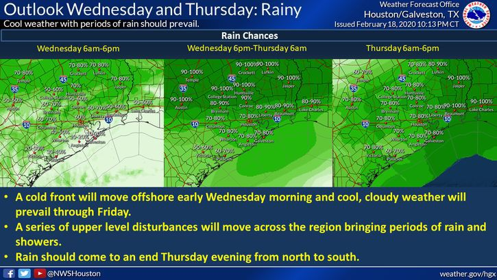 Outlook Wednesday and Thursday - Rainy