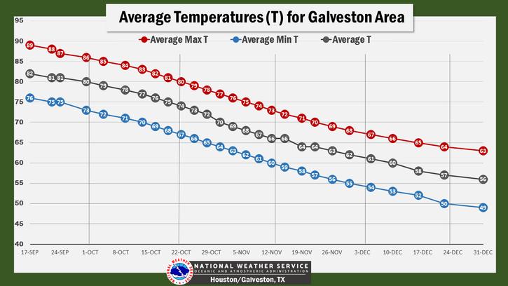 Average Temperatures for Galveston Area