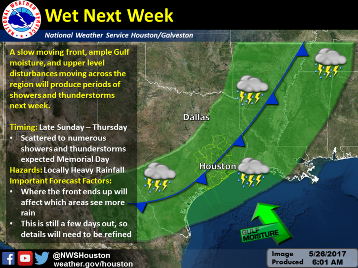 Houston-Galveston NWS weather graphic