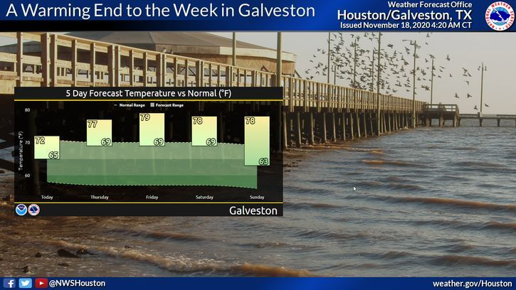 A Warming End to the Week in Galveston