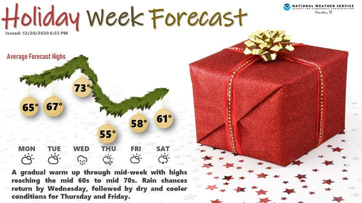 Holiday Week Forecast