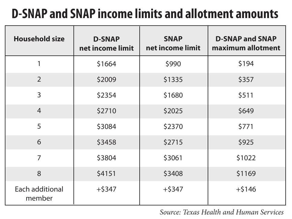 D Snap And Snap Income Limits And Allotment Amounts The Daily News
