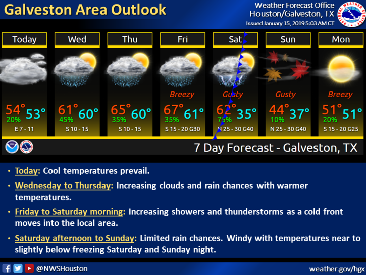Galveston Area Outlook