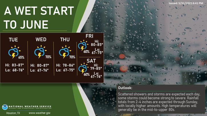 Wet Start to June