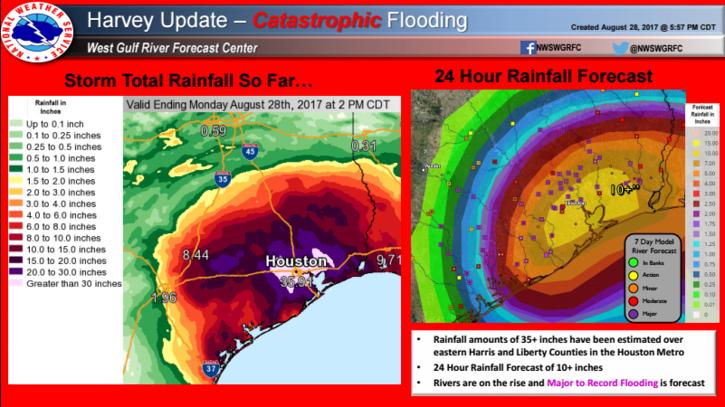 Harvey Update - Catastrophic Flooding